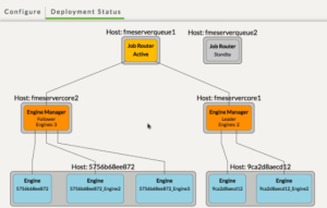 FME Server 2018 : Visualisation de deploiement